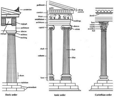 Greek Architecture on greek column diagram